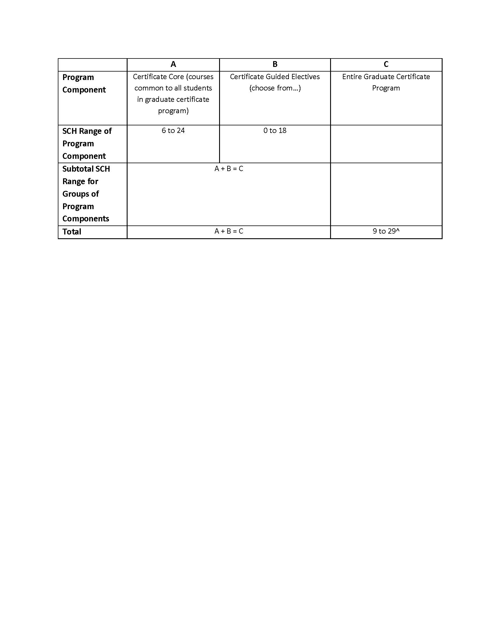 Certificate Requirements Table
