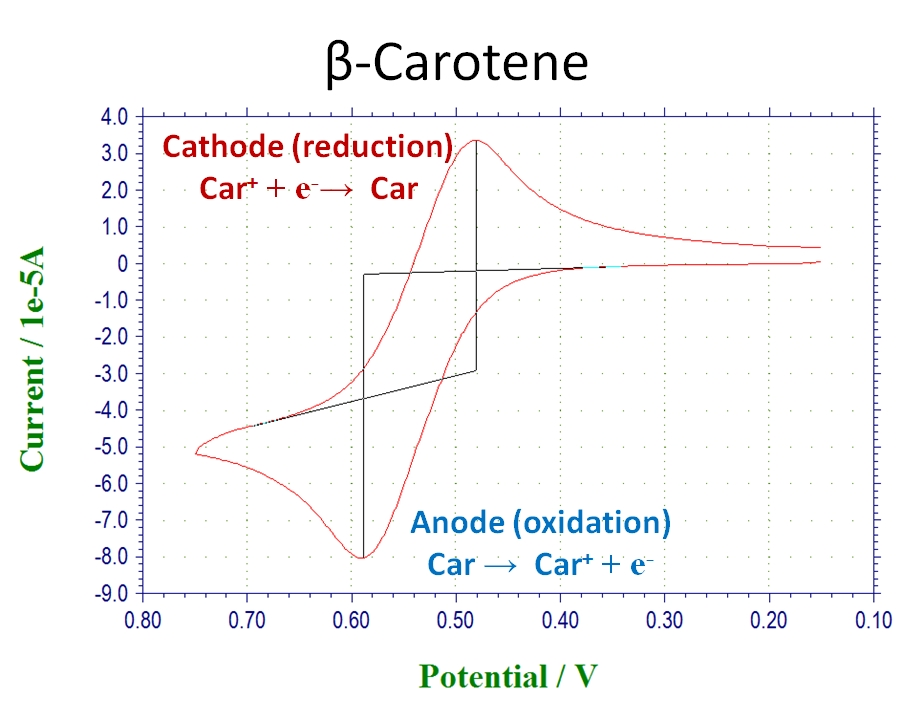 Cyclic Voltametry of beta-carotene